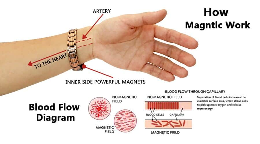 how magnetic work - About Us